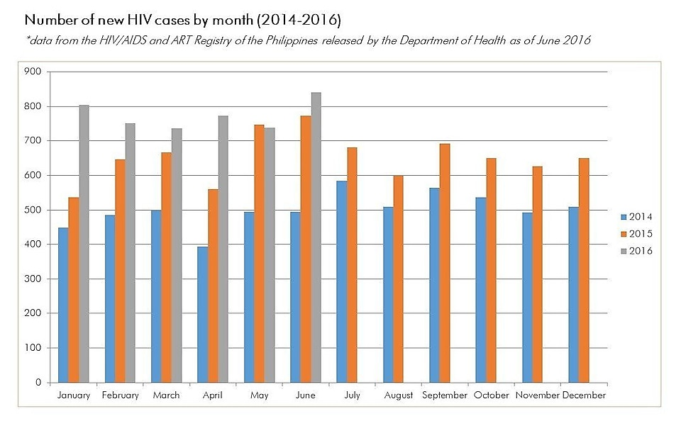 Number of new HIV cases by month